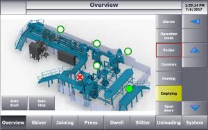 HMI Produktionslinie Schleifpapier