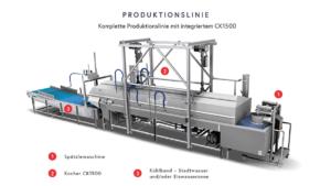 Produktionslinie CK1500